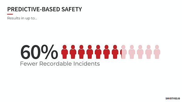 fewer recordable incidents with predictive based safety