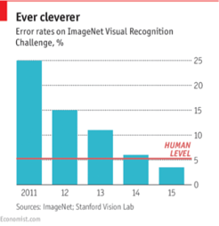 ImageNet Visual Recognition results