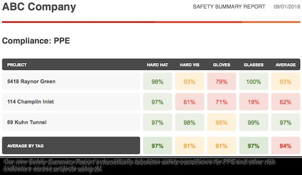 Smartvid.io safety summary report