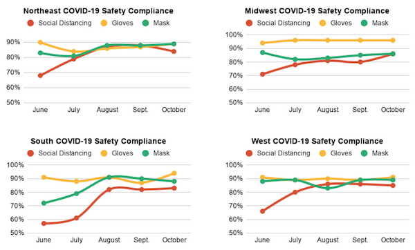safety compliance trends