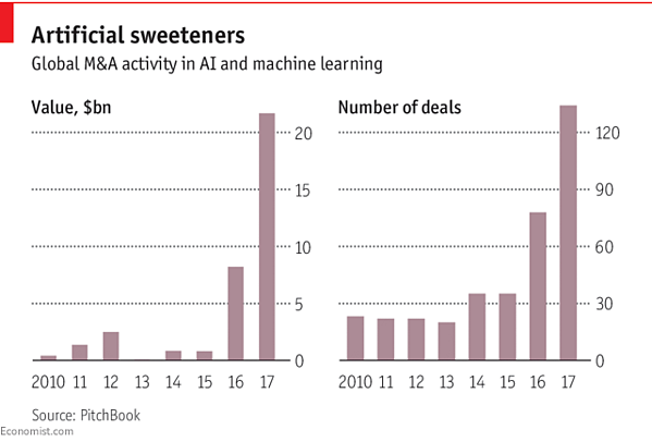 Global M&A activity in AI and Machine Learning