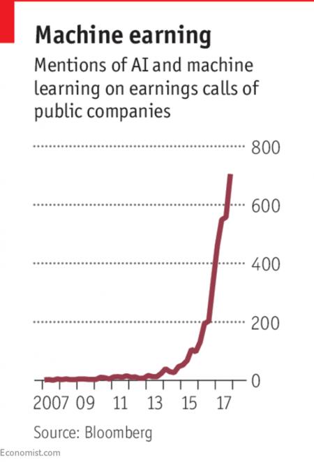 machine-earning-chart