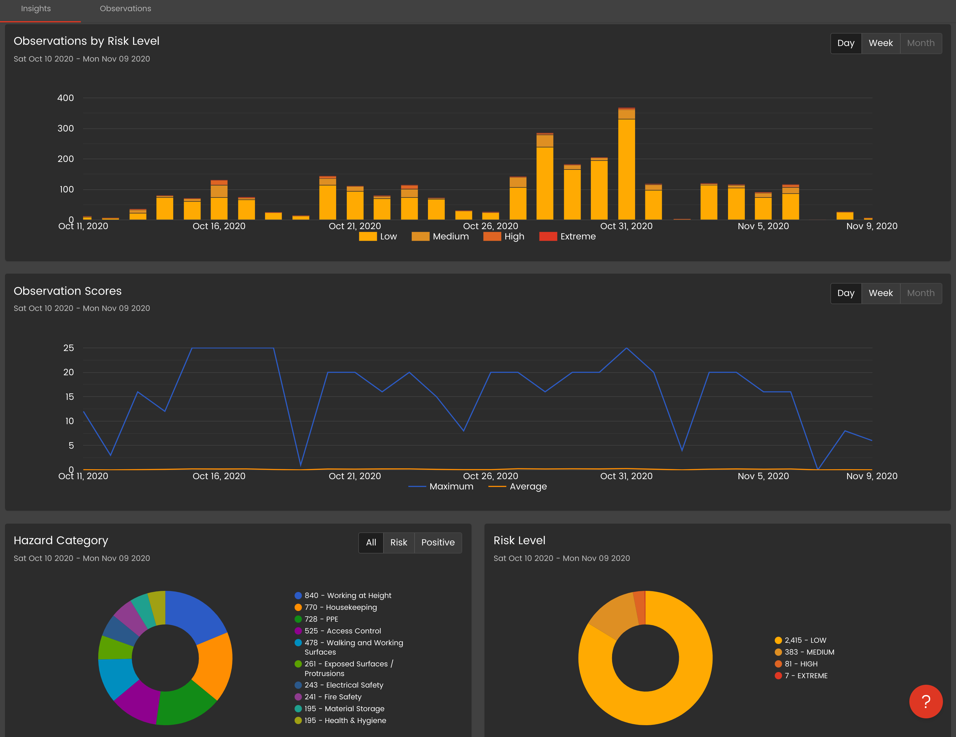 Analyze outputs across projects or company-wide